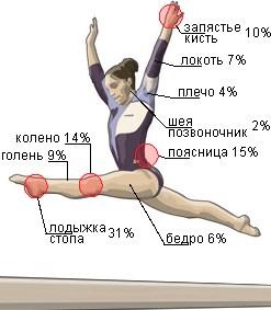 Статистика травматизма
